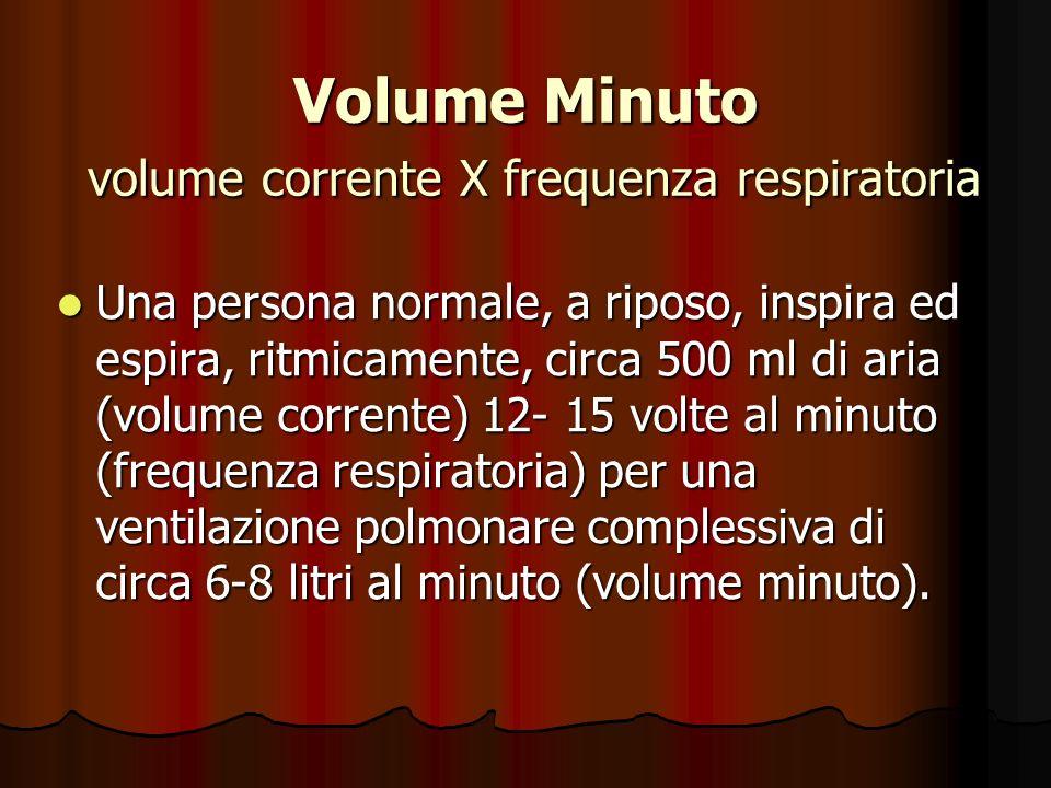 Volume Minuto volume corrente X frequenza respiratoria