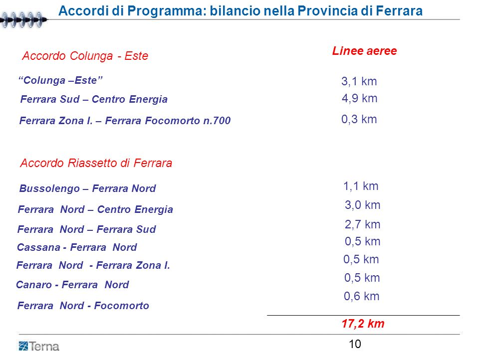 Accordi di Programma: bilancio nella Provincia di Ferrara