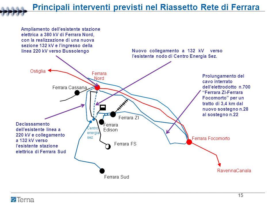 Principali interventi previsti nel Riassetto Rete di Ferrara