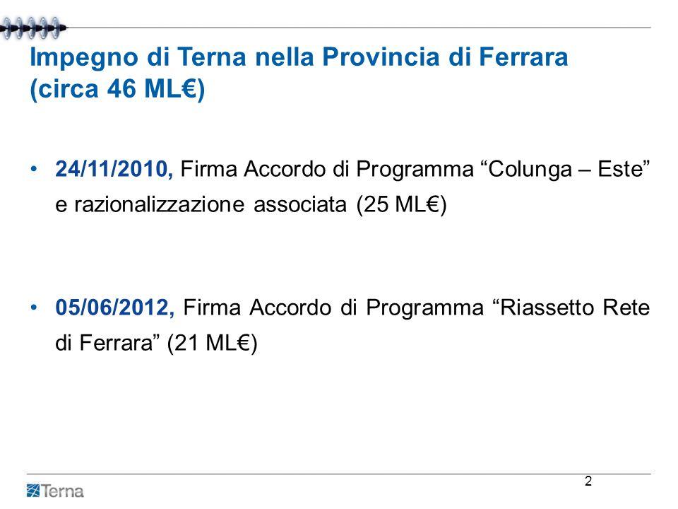 Impegno di Terna nella Provincia di Ferrara (circa 46 ML€)