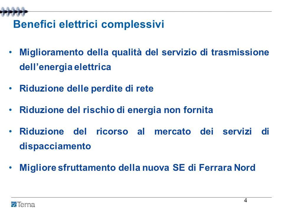 Benefici elettrici complessivi