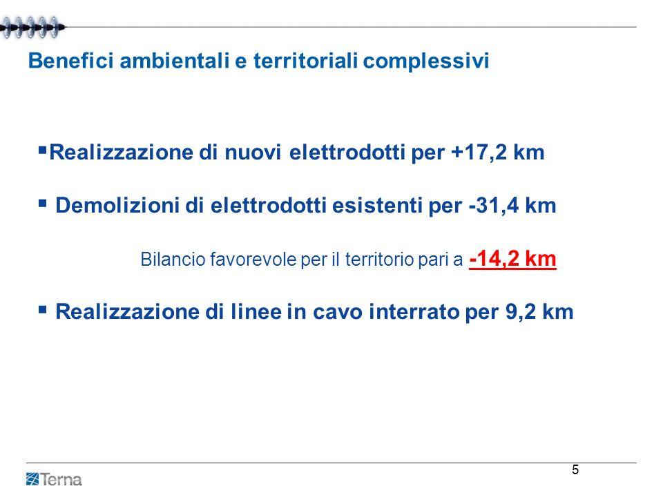 Benefici ambientali e territoriali complessivi