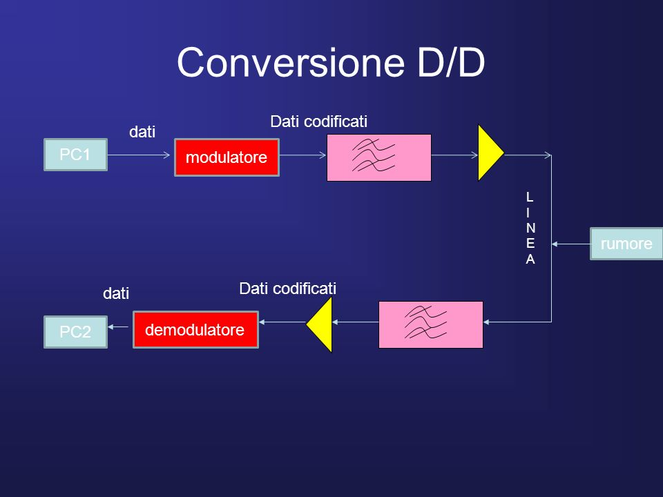 Conversione D/D Dati codificati dati PC1 modulatore rumore