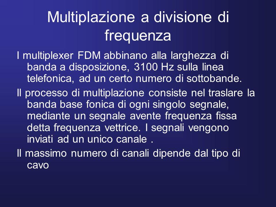 Multiplazione a divisione di frequenza