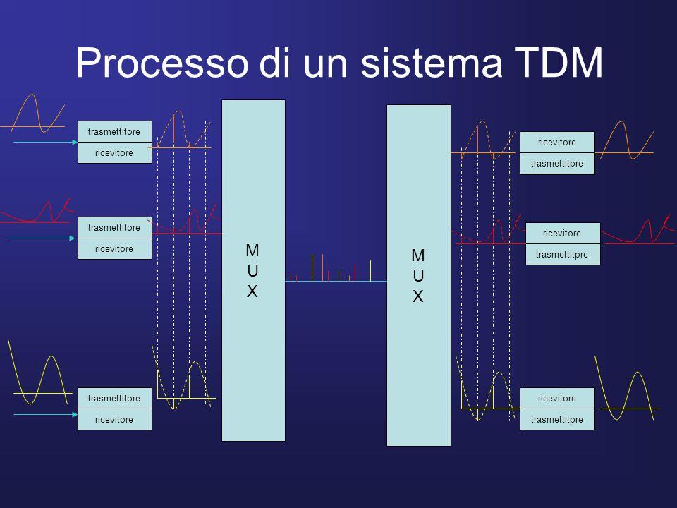 Processo di un sistema TDM