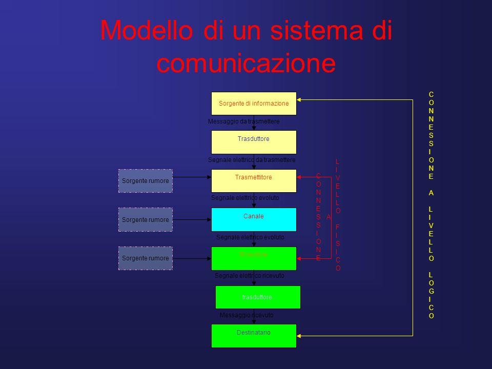 Modello di un sistema di comunicazione