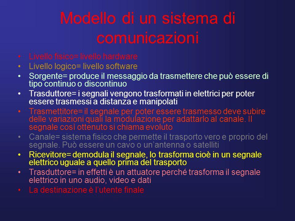 Modello di un sistema di comunicazioni