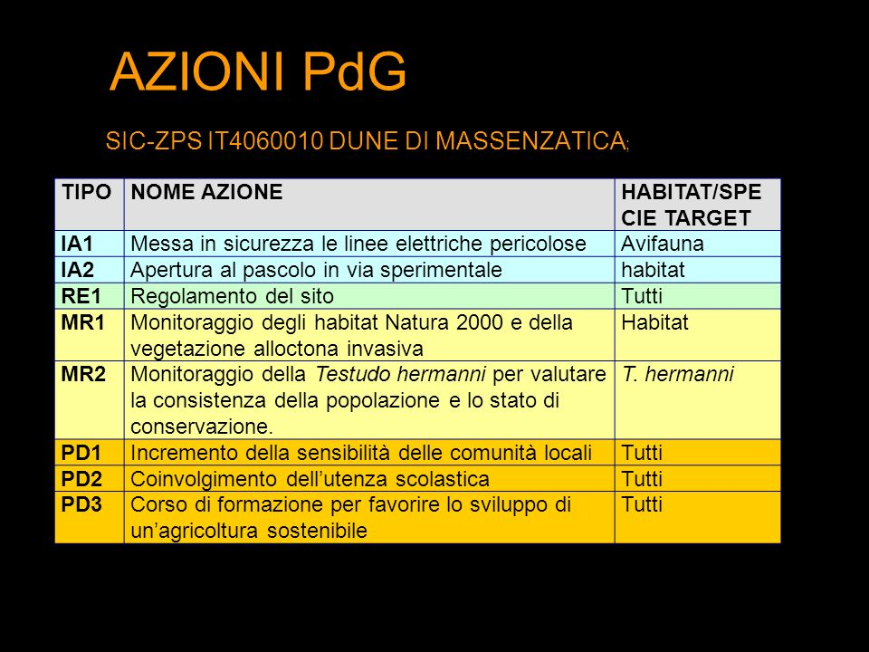 AZIONI PdG SIC-ZPS IT4060010 DUNE DI MASSENZATICA; TIPO NOME AZIONE