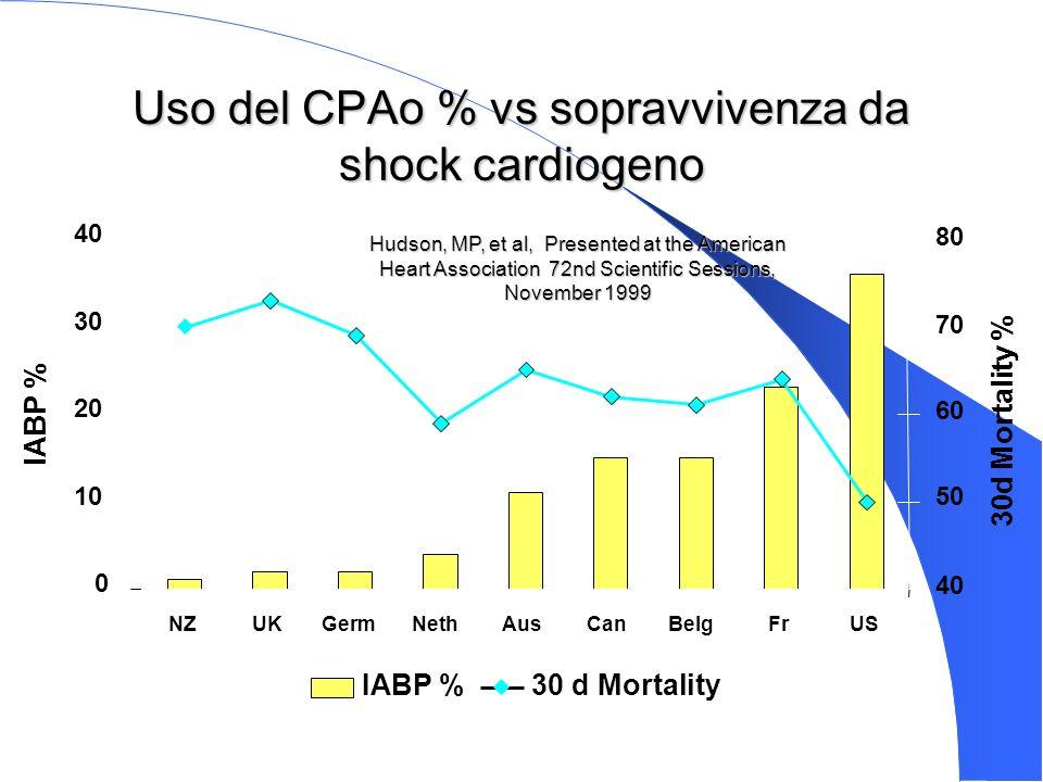 Uso del CPAo % vs sopravvivenza da shock cardiogeno