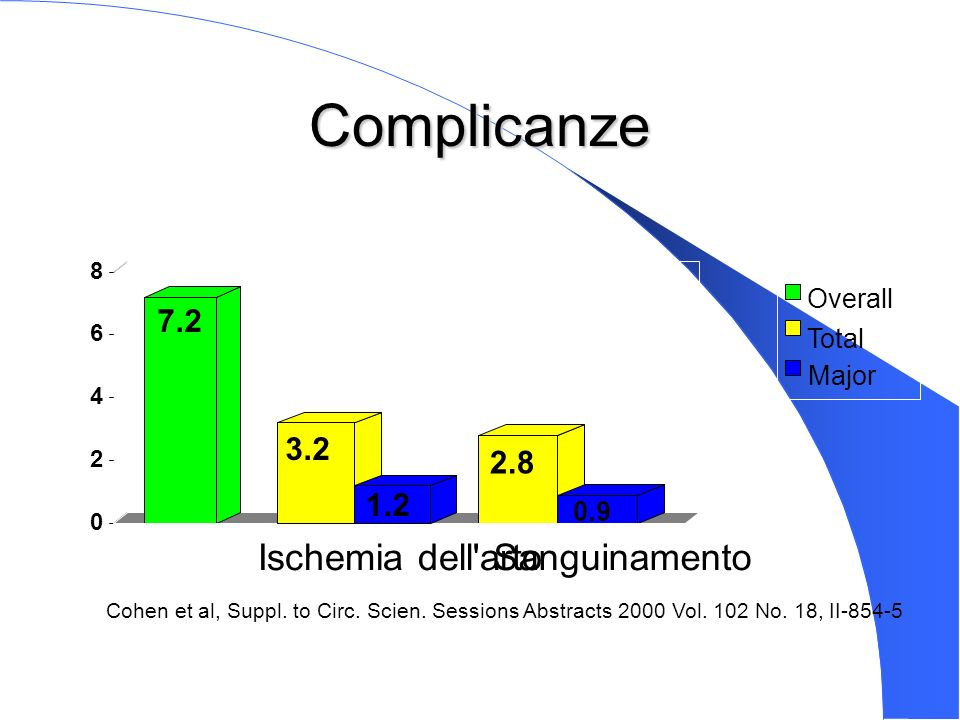 Complicanze Ischemia dell arto Sanguinamento 7.2 3.2 2.8 1.2 Overall