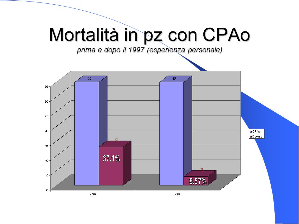 Mortalità in pz con CPAo prima e dopo il 1997 (esperienza personale)