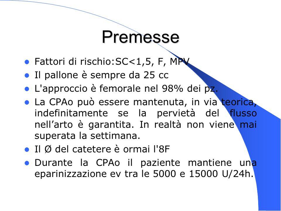 Premesse Fattori di rischio:SC<1,5, F, MPV