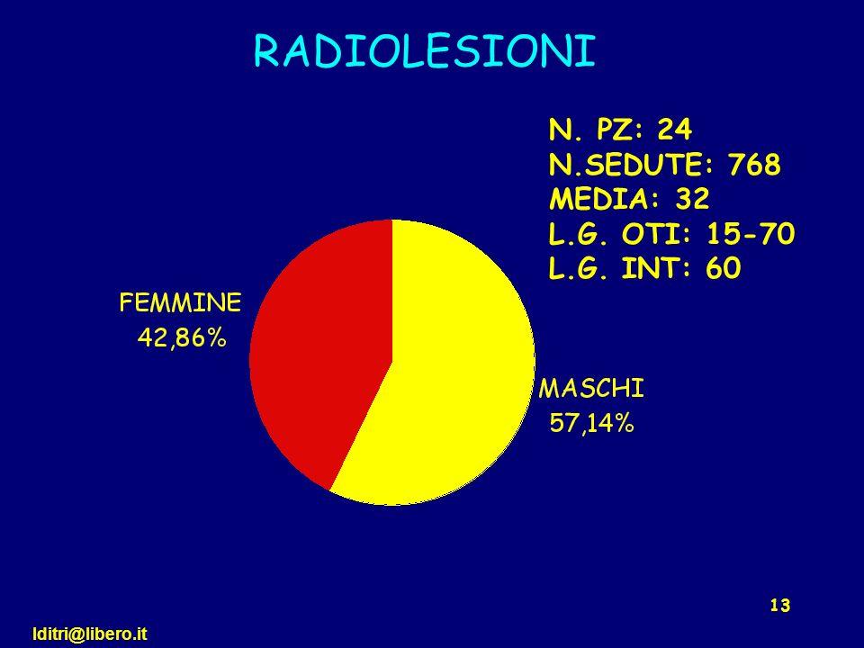 RADIOLESIONI N. PZ: 24 N.SEDUTE: 768 MEDIA: 32 L.G. OTI: 15-70