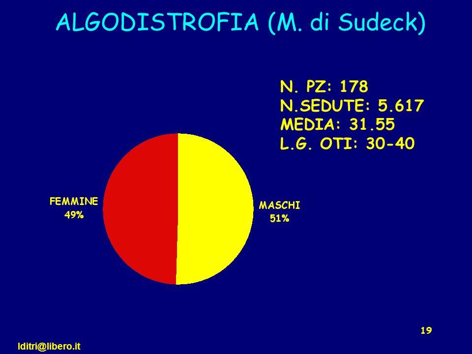 ALGODISTROFIA (M. di Sudeck)