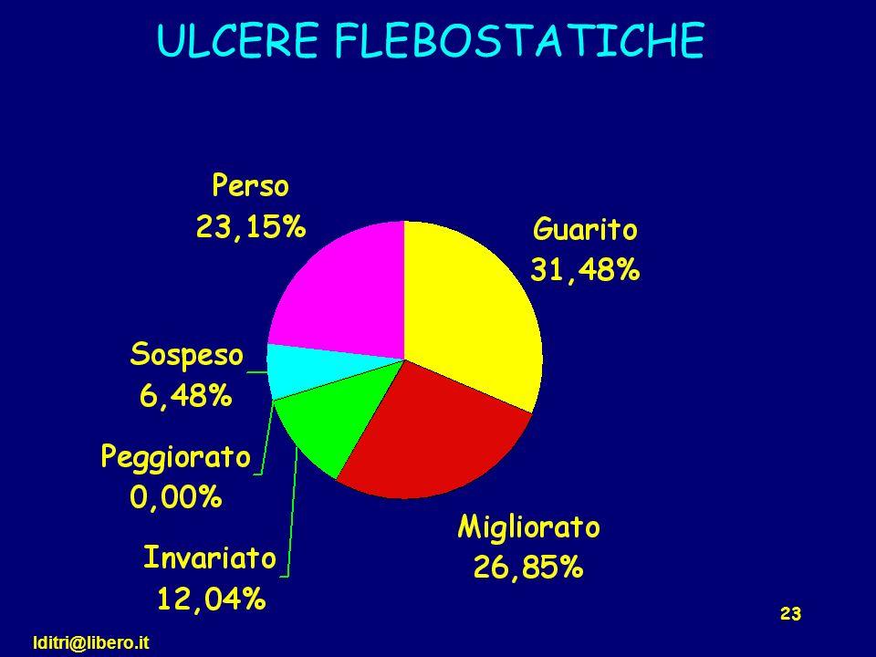ULCERE FLEBOSTATICHE