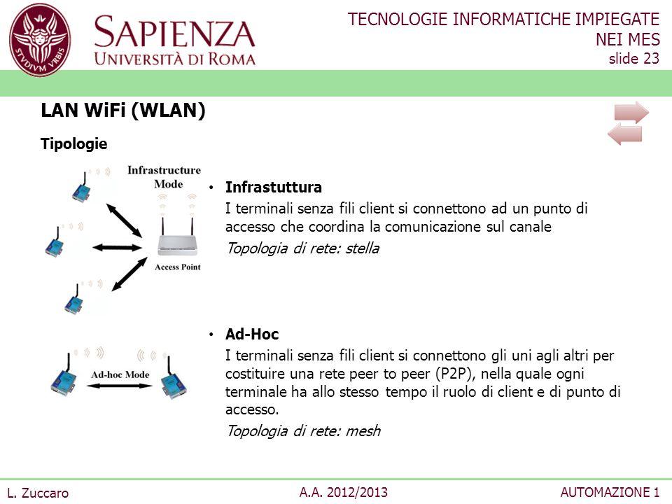 LAN WiFi (WLAN) Tipologie Infrastuttura