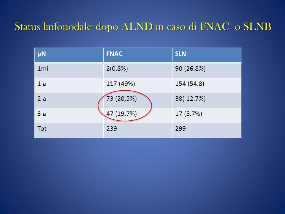 Status linfonodale dopo ALND in caso di FNAC o SLNB