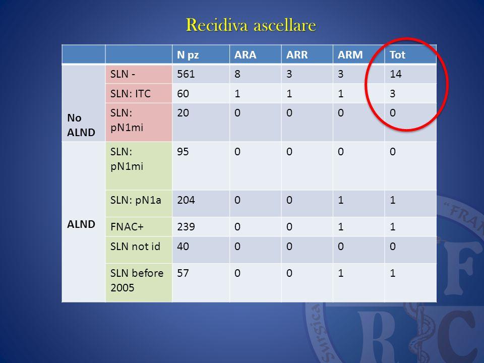 Recidiva ascellare N pz ARA ARR ARM Tot No ALND SLN - 561 8 3 14