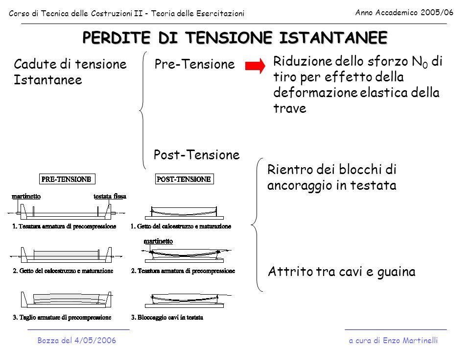 PERDITE DI TENSIONE ISTANTANEE