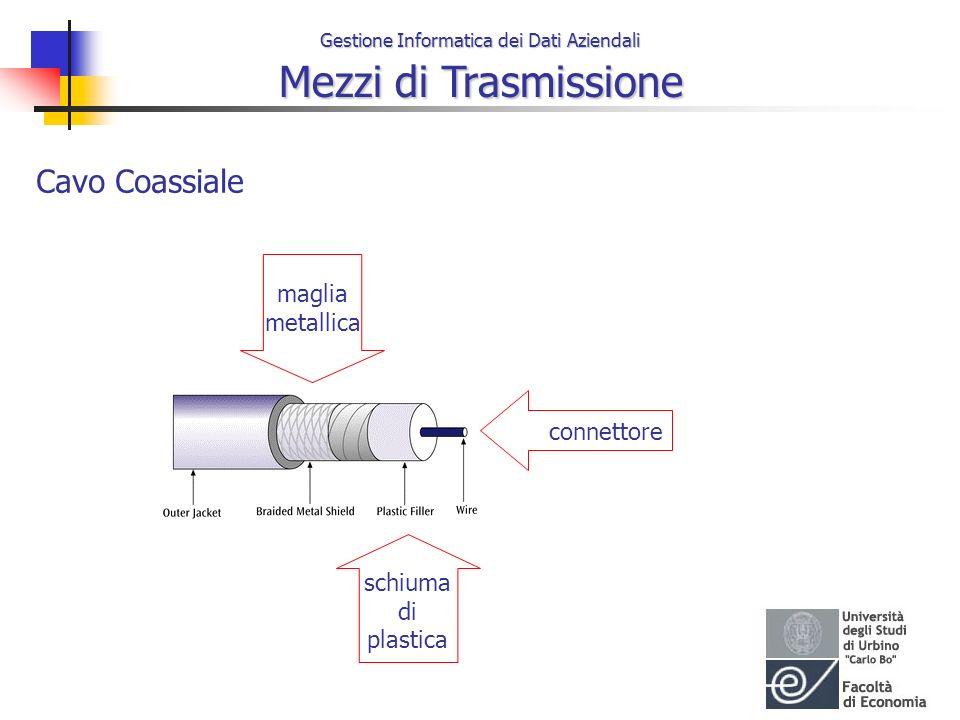 Cavo Coassiale maglia metallica connettore schiuma di plastica