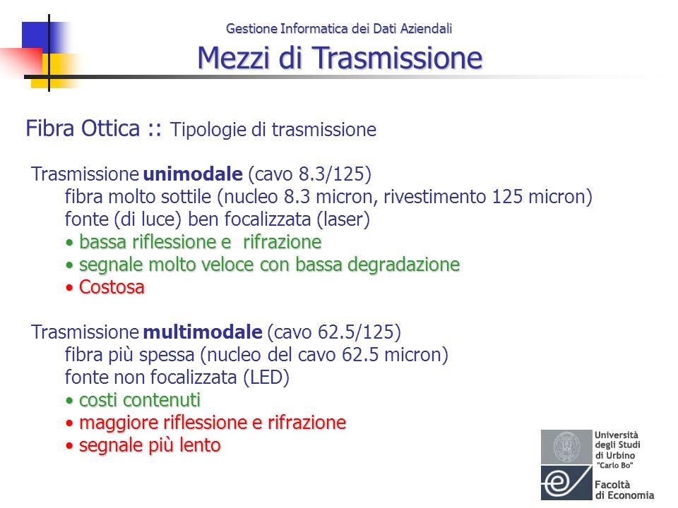 Fibra Ottica :: Tipologie di trasmissione