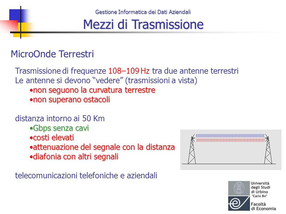 MicroOnde Terrestri Trasmissione di frequenze 108–109 Hz tra due antenne terrestri. Le antenne si devono vedere (trasmissioni a vista)