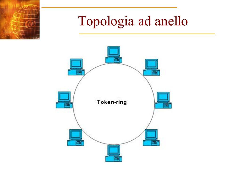 Topologia ad anello