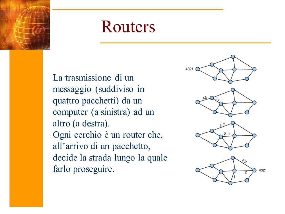 Routers La trasmissione di un messaggio (suddiviso in quattro pacchetti) da un computer (a sinistra) ad un altro (a destra).