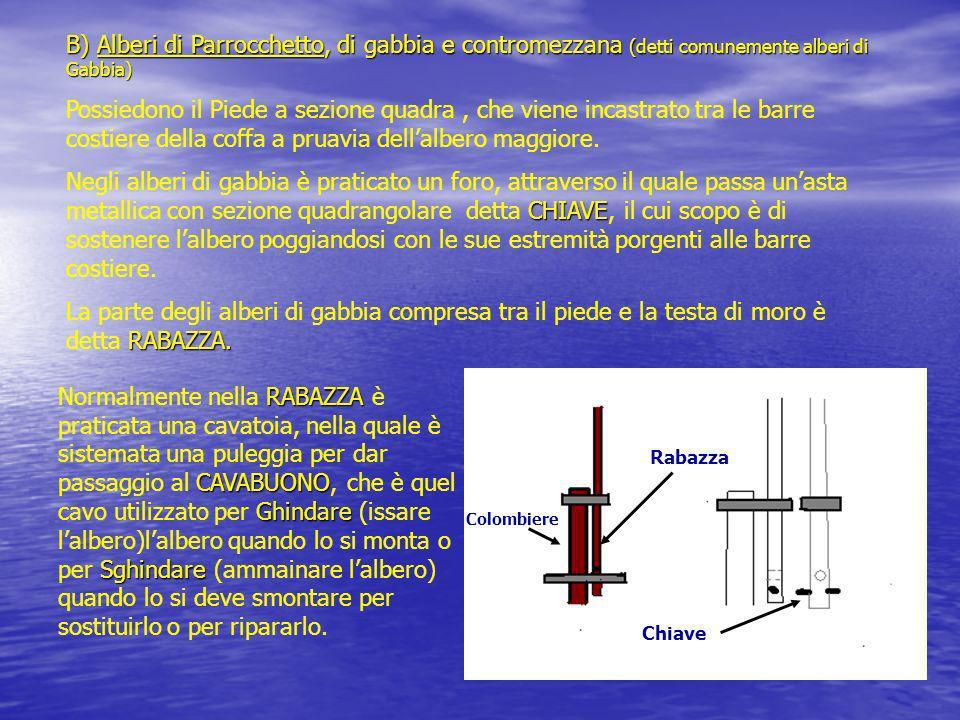 B) Alberi di Parrocchetto, di gabbia e contromezzana (detti comunemente alberi di Gabbia)