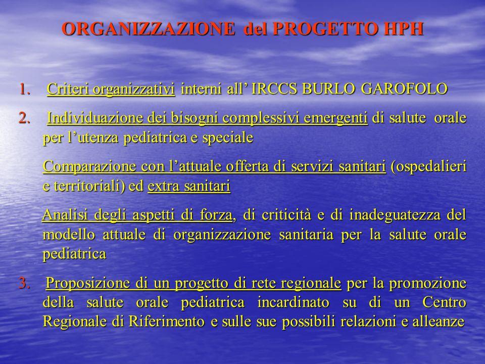 ORGANIZZAZIONE del PROGETTO HPH