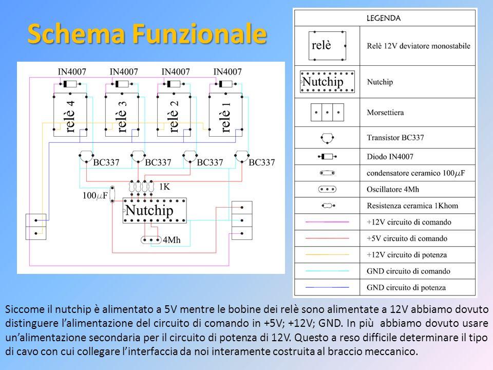 Schema Funzionale