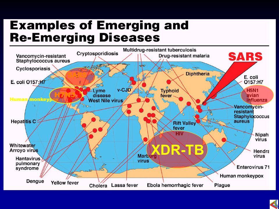 SARS H7N3 Human monkeypox XDR-TB