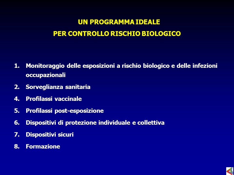 PER CONTROLLO RISCHIO BIOLOGICO