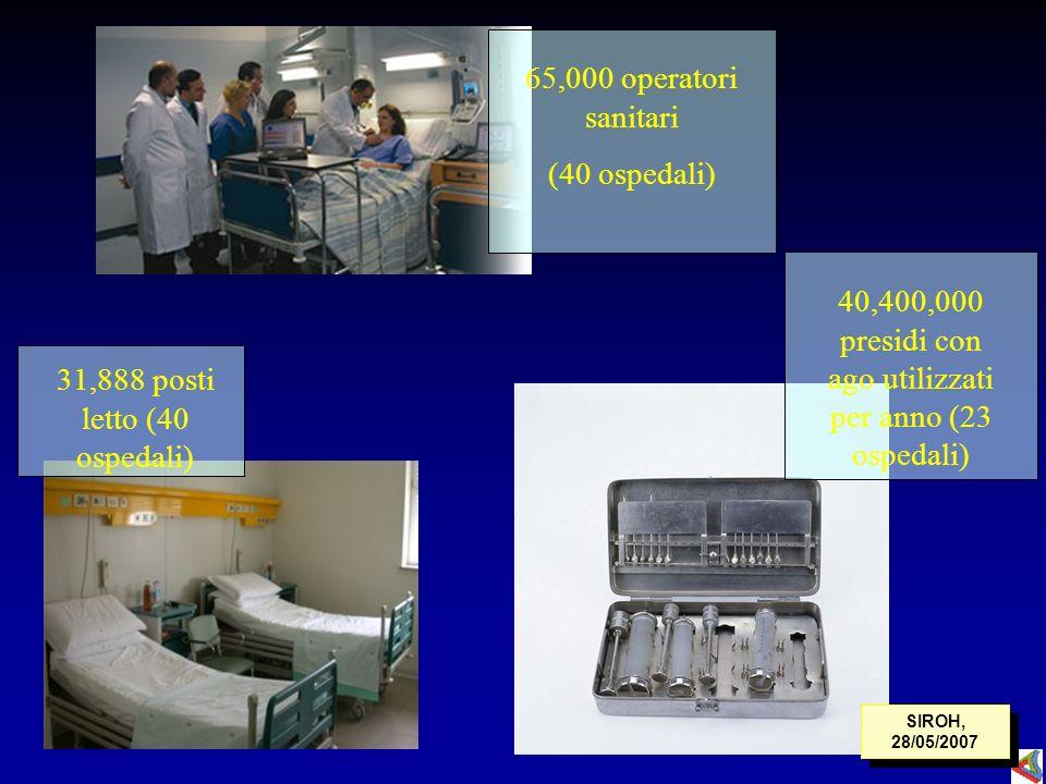 40,400,000 presidi con ago utilizzati per anno (23 ospedali)
