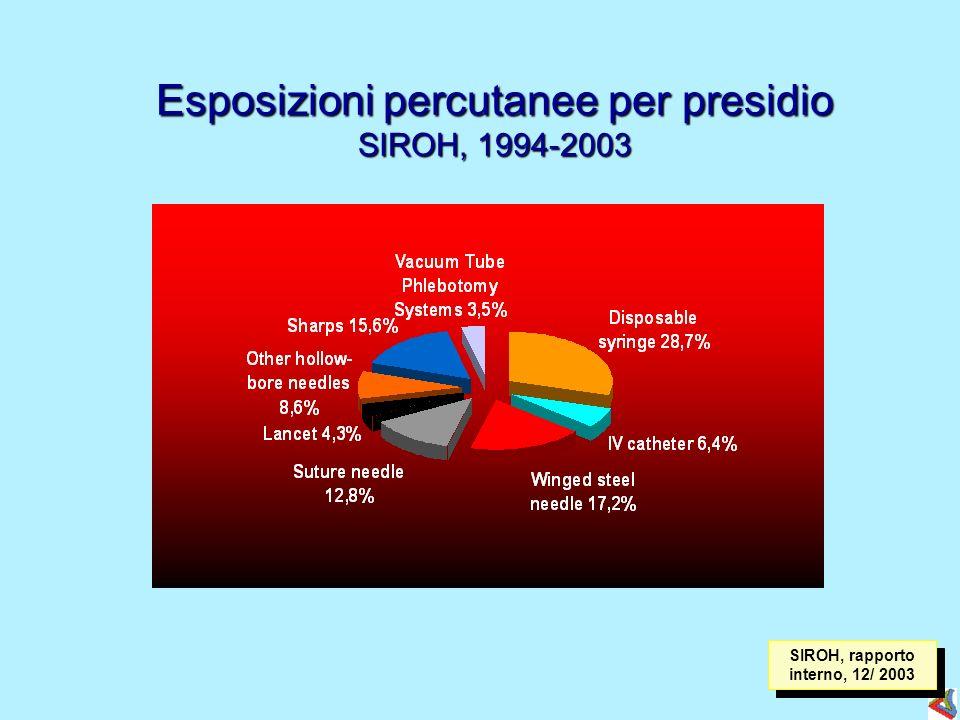 SIROH, rapporto interno, 12/ 2003