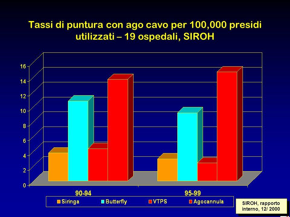 SIROH, rapporto interno, 12/ 2000