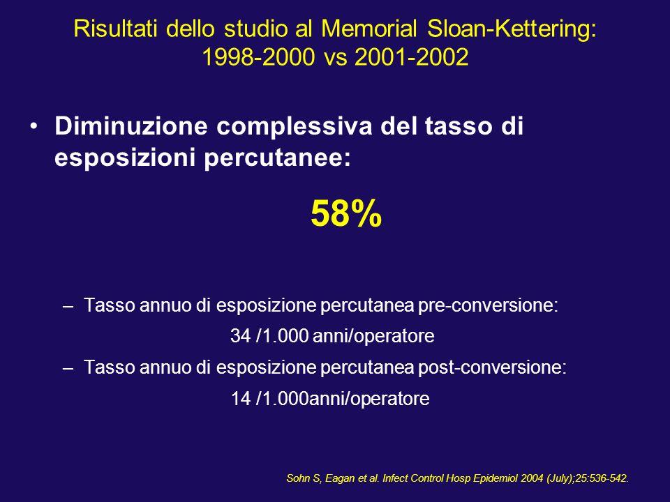 58% Diminuzione complessiva del tasso di esposizioni percutanee: