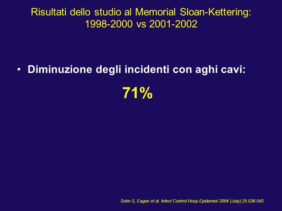 71% Diminuzione degli incidenti con aghi cavi: