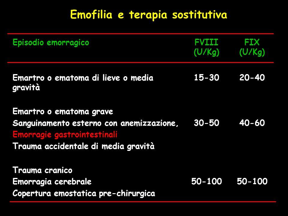 Emofilia e terapia sostitutiva