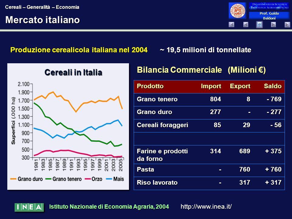 Mercato italiano Bilancia Commerciale (Milioni €) Cereali in Italia