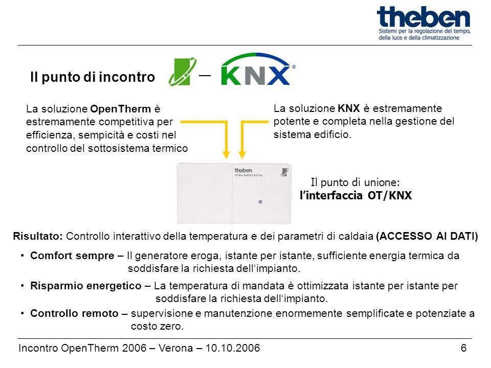 Il punto di incontro La soluzione OpenTherm è estremamente competitiva per efficienza, sempicità e costi nel controllo del sottosistema termico.