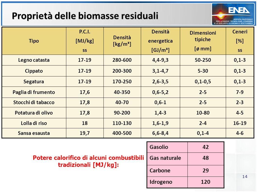Proprietà delle biomasse residuali