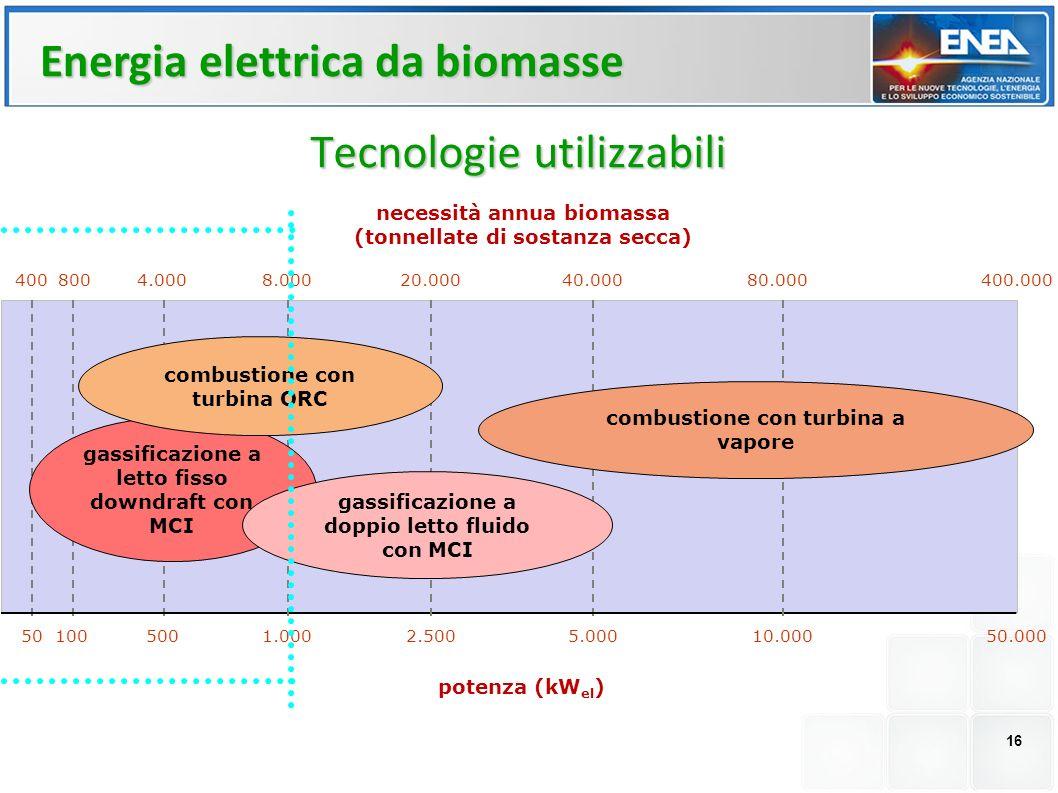 Tecnologie utilizzabili