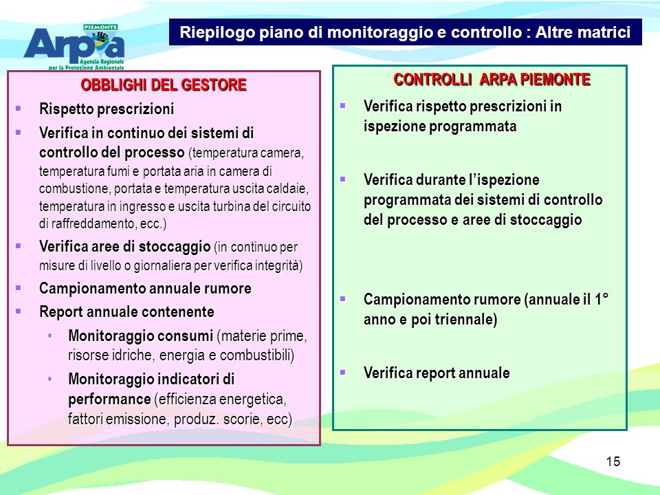 Riepilogo piano di monitoraggio e controllo : Altre matrici