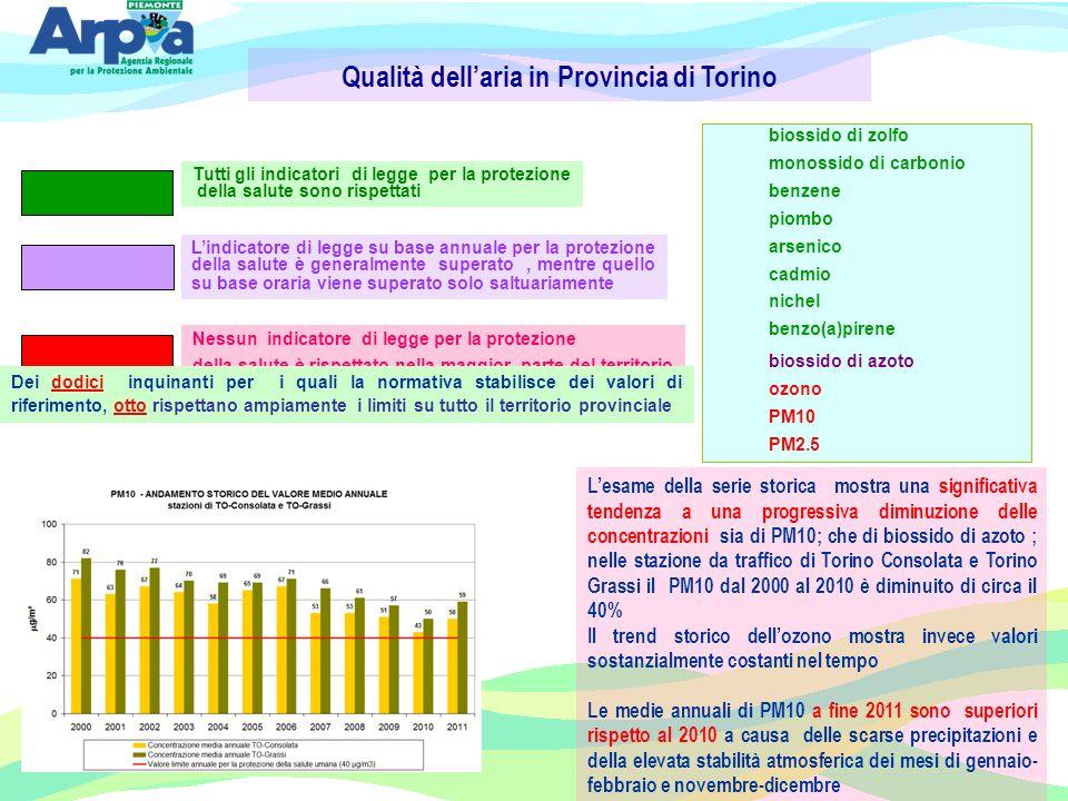 Qualità dell'aria in Provincia di Torino
