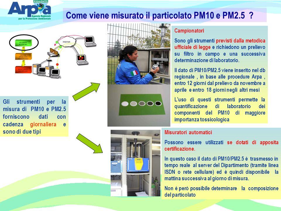 Come viene misurato il particolato PM10 e PM2.5