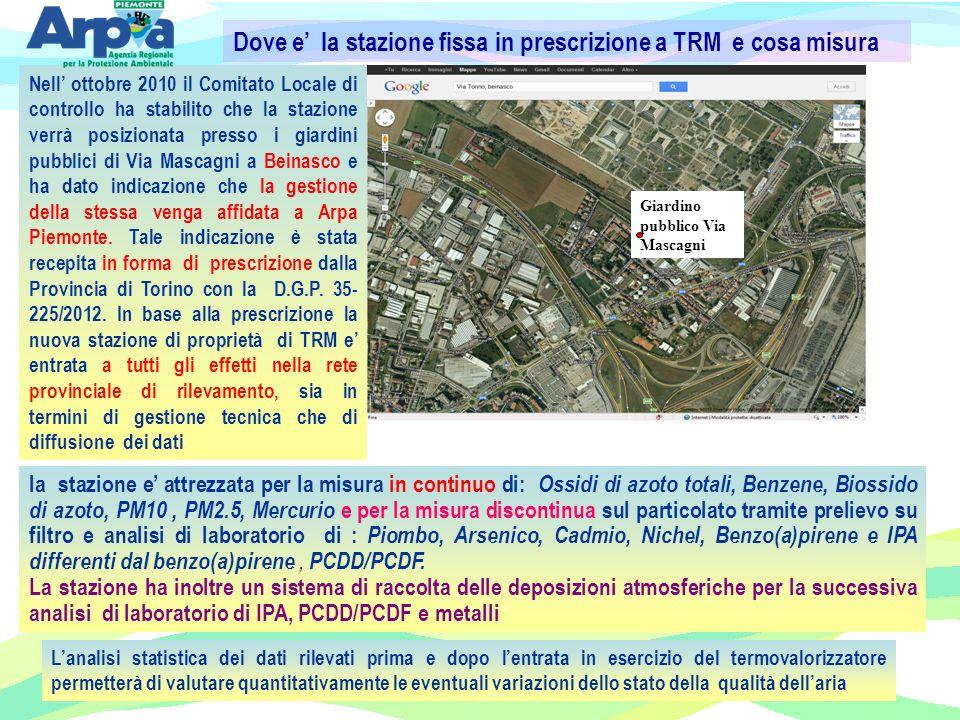 Dove e' la stazione fissa in prescrizione a TRM e cosa misura
