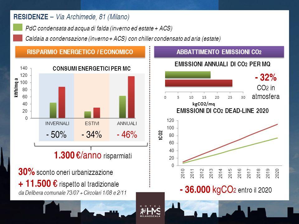 30% sconto oneri urbanizzazione + 11.500 € rispetto al tradizionale