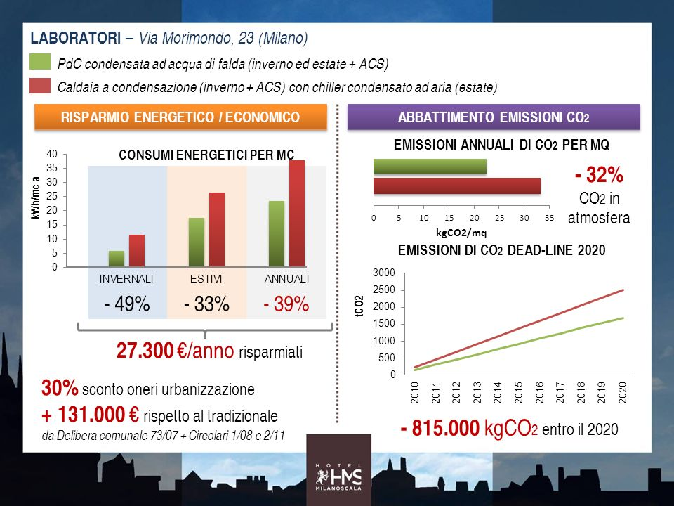 30% sconto oneri urbanizzazione + 131.000 € rispetto al tradizionale