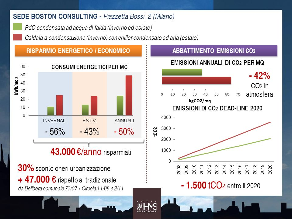 30% sconto oneri urbanizzazione + 47.000 € rispetto al tradizionale